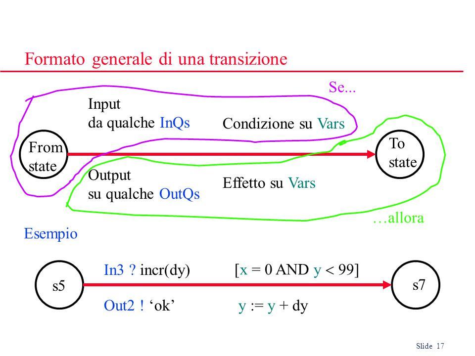Slide 17 Formato generale di una transizione From state Output su qualche OutQs Input da qualche InQs To state Condizione su Vars Effetto su Vars s5 Out2 .