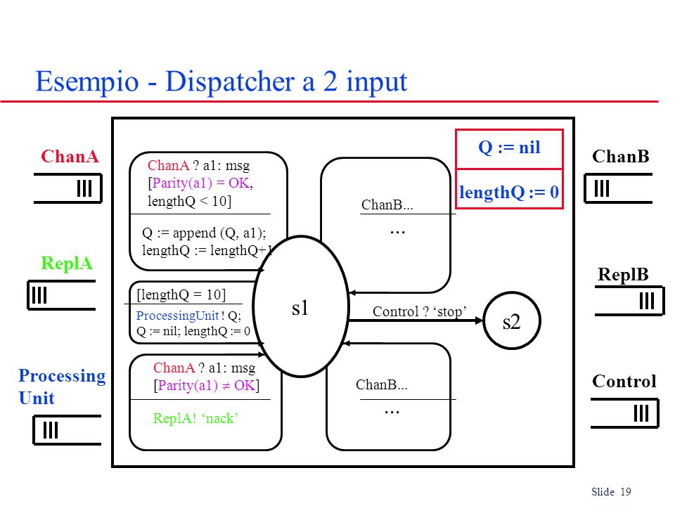Slide 19 Esempio - Dispatcher a 2 input ChanA s2 Control Q := nil lengthQ := 0 ChanB ReplA ReplB Processing Unit s1 ChanA .