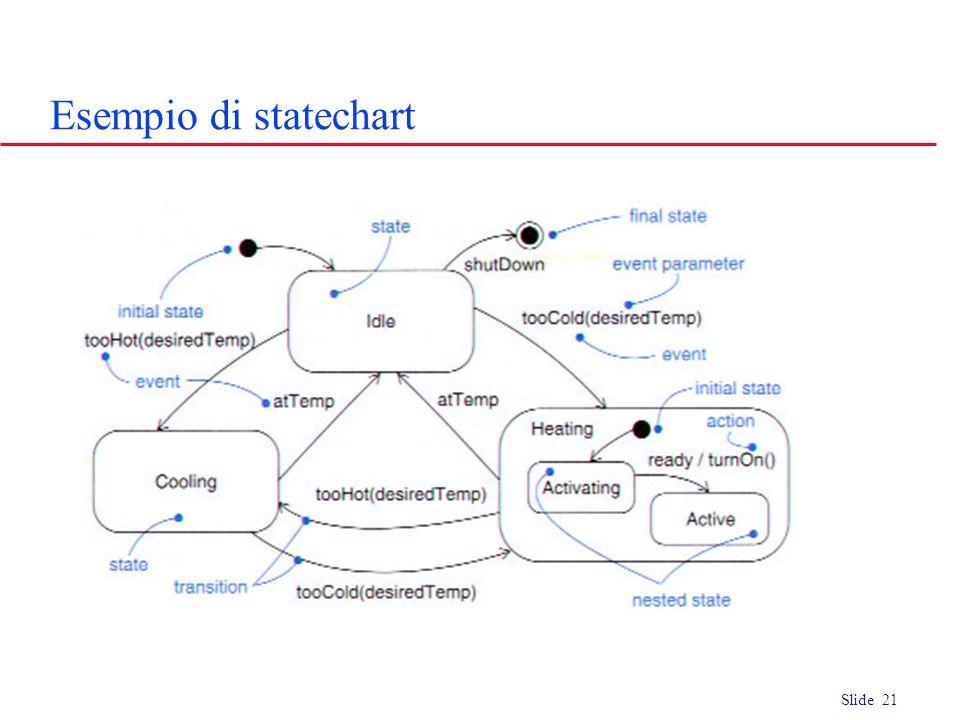 Slide 21 Esempio di statechart