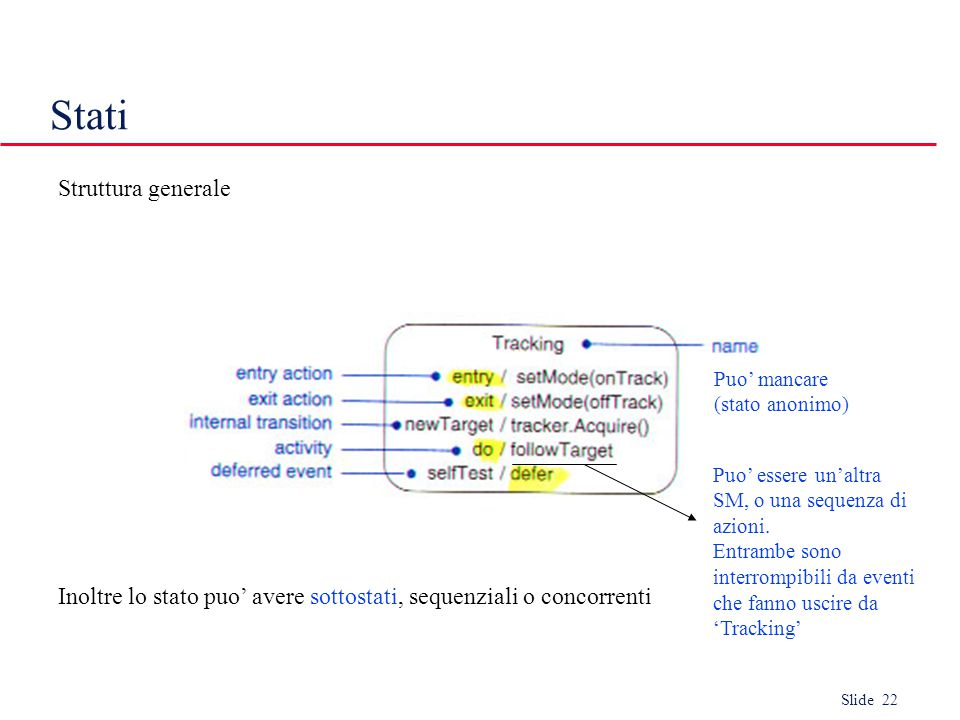 Slide 22 Stati Struttura generale Inoltre lo stato puo' avere sottostati, sequenziali o concorrenti Puo' mancare (stato anonimo) Puo' essere un'altra SM, o una sequenza di azioni.