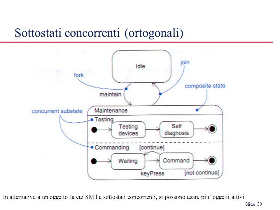 Slide 30 Sottostati concorrenti (ortogonali) In alternativa a un oggetto la cui SM ha sottostati concorrenti, si possono usare piu' oggetti attivi
