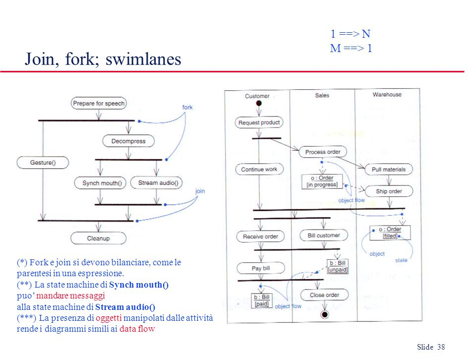 Slide 38 Join, fork; swimlanes 1 ==> N M ==> 1 (*) Fork e join si devono bilanciare, come le parentesi in una espressione.