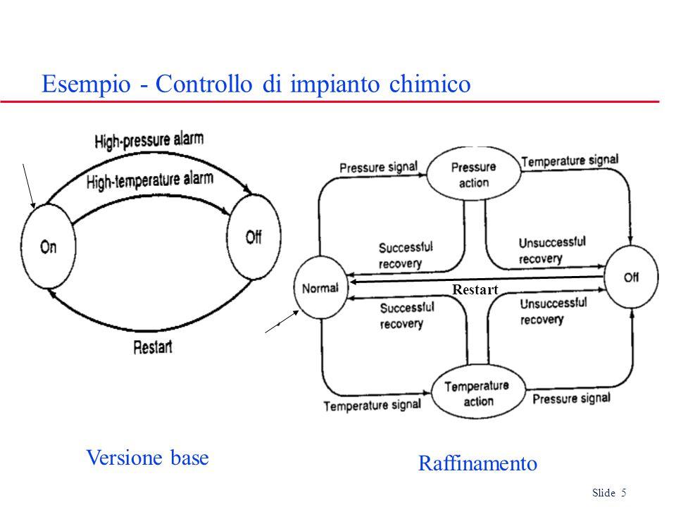 Slide 5 Esempio - Controllo di impianto chimico Versione base Raffinamento Restart