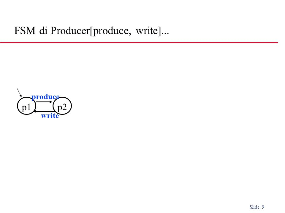 Slide 9 p1p2 write produce FSM di Producer[produce, write]...