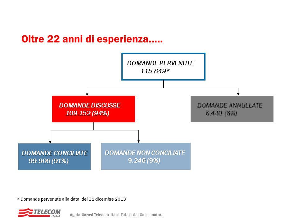 DDC Pervenute e Conciliate 2013 4.773 (78%) 1.322 (22%) Domande pervenute 6.095 Agata Carosi Telecom Italia Tutela del Consumatore DDC Pervenute telefonia fisso DDC Pervenute telefonia mobile 3.291 Consumer (69%) 1.482 Business (31%) (di cui 4 clienti TOP) 1.482 Business (31%) (di cui 4 clienti TOP) 410 Consumer (31%) 912 business (69%) (di cui 163 clienti TOP) 912 business (69%) (di cui 163 clienti TOP)