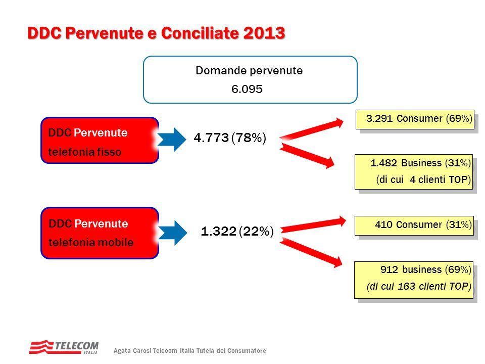 DDC Pervenute e Conciliate 2013 4.773 (78%) 1.322 (22%) Domande pervenute 6.095 Agata Carosi Telecom Italia Tutela del Consumatore DDC Pervenute telef