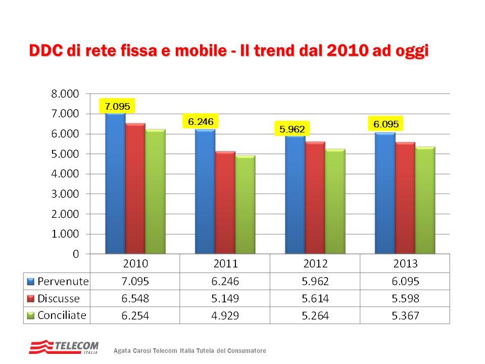 DDC di rete fissa e mobile - Il trend dal 2010 ad oggi 6.095 5.962 6.246 7.095 Agata Carosi Telecom Italia Tutela del Consumatore