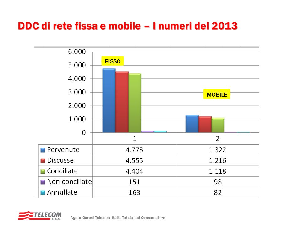 DDC di rete fissa e mobile – I numeri del 2013 FISSO MOBILE Agata Carosi Telecom Italia Tutela del Consumatore