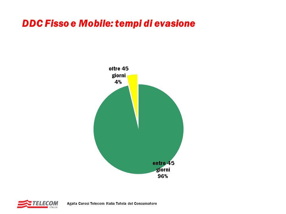 DDC Fisso e Mobile: tempi di evasione Agata Carosi Telecom Italia Tutela del Consumatore