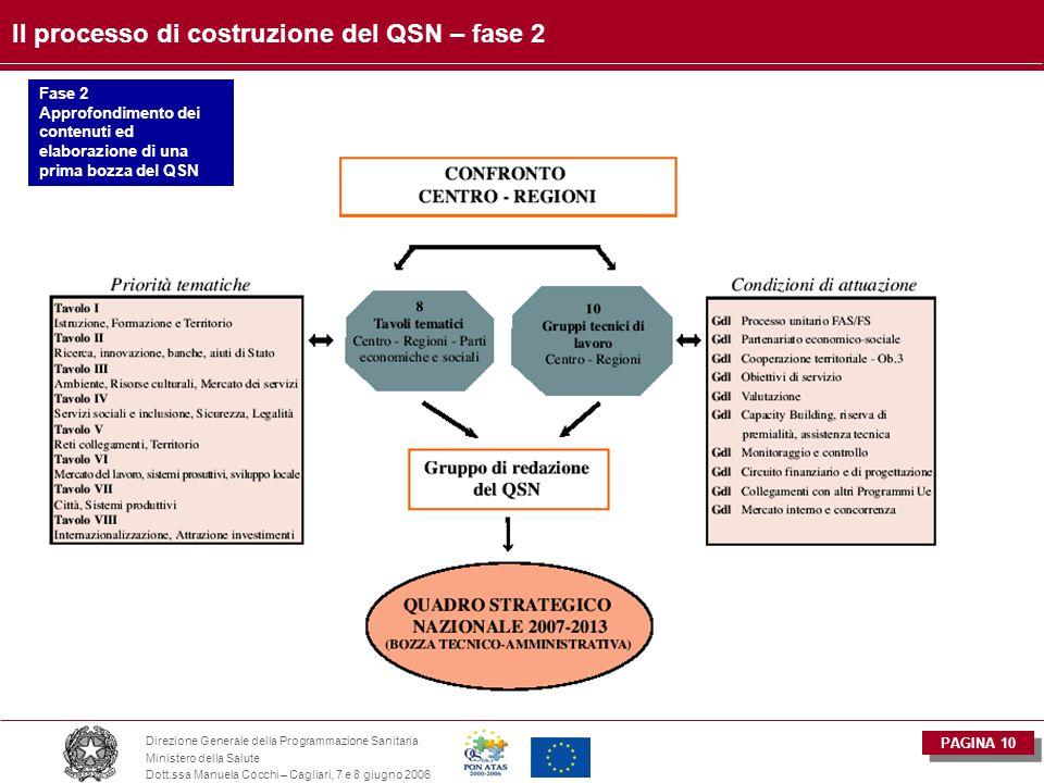 PAGINA 10 Direzione Generale della Programmazione Sanitaria Ministero della Salute Dott.ssa Manuela Cocchi – Cagliari, 7 e 8 giugno 2006 Il processo di costruzione del QSN – fase 2 Fase 2 Approfondimento dei contenuti ed elaborazione di una prima bozza del QSN