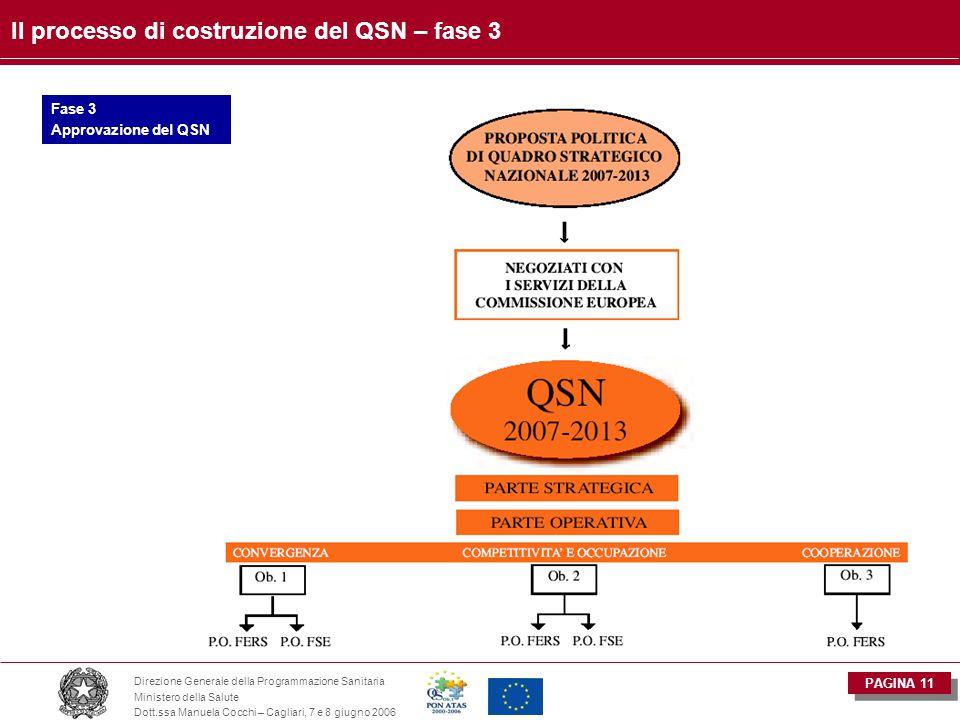 PAGINA 11 Direzione Generale della Programmazione Sanitaria Ministero della Salute Dott.ssa Manuela Cocchi – Cagliari, 7 e 8 giugno 2006 Il processo di costruzione del QSN – fase 3 Fase 3 Approvazione del QSN