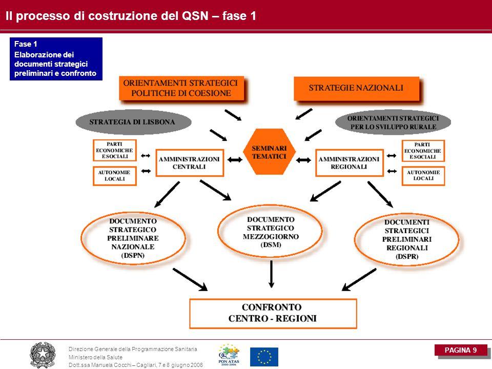 PAGINA 9 Direzione Generale della Programmazione Sanitaria Ministero della Salute Dott.ssa Manuela Cocchi – Cagliari, 7 e 8 giugno 2006 Il processo di costruzione del QSN – fase 1 Fase 1 Elaborazione dei documenti strategici preliminari e confronto