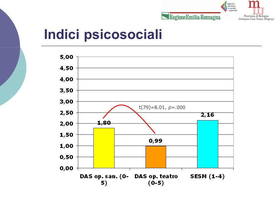 Indici psicosociali t(79)=8.01, p=.000