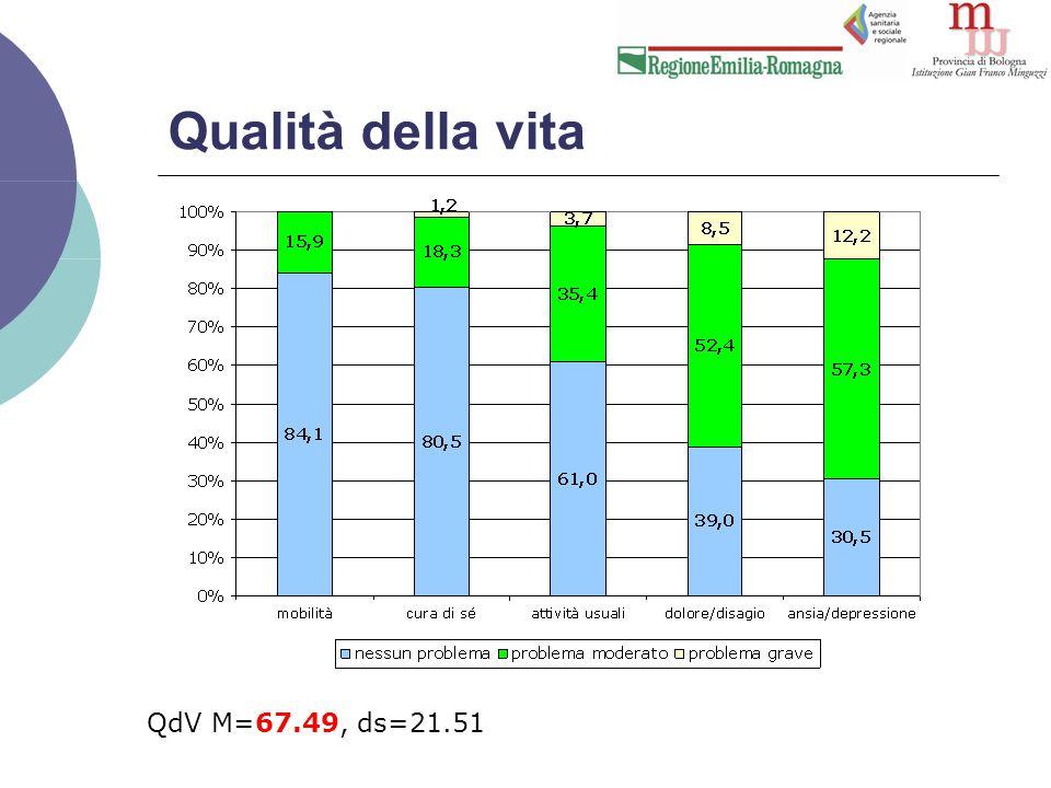 Qualità della vita QdV M=67.49, ds=21.51