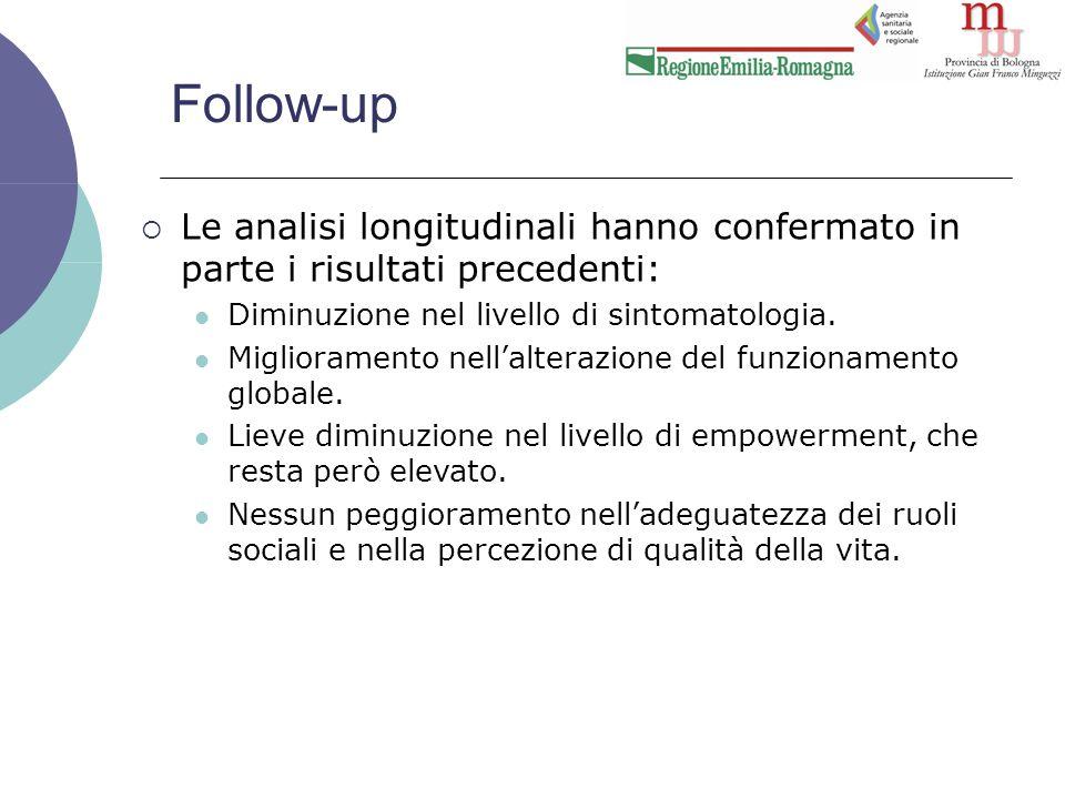 Follow-up  Le analisi longitudinali hanno confermato in parte i risultati precedenti: Diminuzione nel livello di sintomatologia.