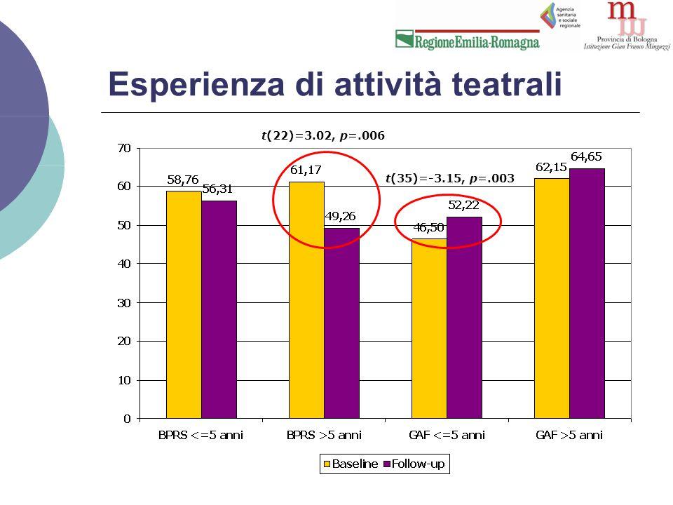 Esperienza di attività teatrali t(22)=3.02, p=.006 t(35)=-3.15, p=.003