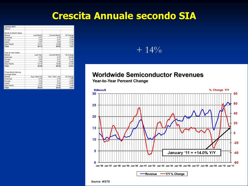 Crescita Annuale secondo SIA + 14%