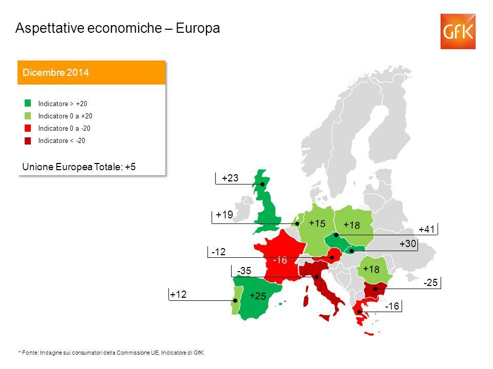 +19 Dicembre 2014 Indicatore > +20 Indicatore 0 a +20 Indicatore 0 a -20 Indicatore < -20 Unione Europea Totale: +5 Indicatore > +20 Indicatore 0 a +20 Indicatore 0 a -20 Indicatore < -20 Unione Europea Totale: +5 -43 +41 -12 -35 +23 +12 -25 -16 +18 -16 +18 +15 +25 +30 Aspettative economiche – Europa * Fonte: Indagine sui consumatori della Commissione UE, Indicatore di GfK