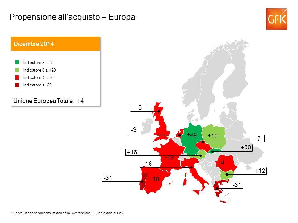 -3 Dicembre 2014 Indicatore > +20 Indicatore 0 a +20 Indicatore 0 a -20 Indicatore < -20 Unione Europea Totale: +4 Indicatore > +20 Indicatore 0 a +20 Indicatore 0 a -20 Indicatore < -20 Unione Europea Totale: +4 -43 -7 +16 -16 -3 -31 +12 -31 -4 -19 +11 +49 -10 +30 Propensione all'acquisto – Europa * Fonte: Indagine sui consumatori della Commissione UE, Indicatore di GfK