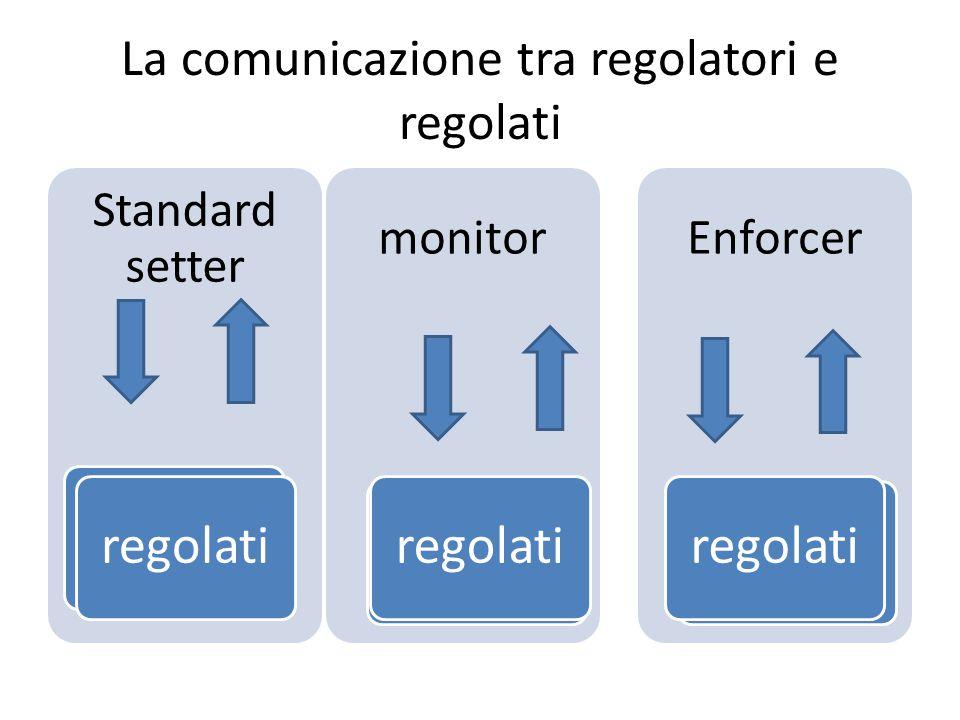 La comunicazione tra regolatori e regolati Standard setter regolatoregolati monitor regolatoregolati Enforcer regolatoregolati