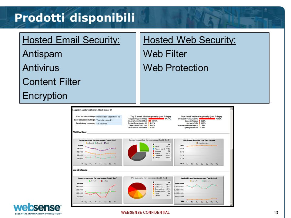 WEBSENSE CONFIDENTIAL 13 Prodotti disponibili Hosted Email Security: Antispam Antivirus Content Filter Encryption Hosted Web Security: Web Filter Web Protection