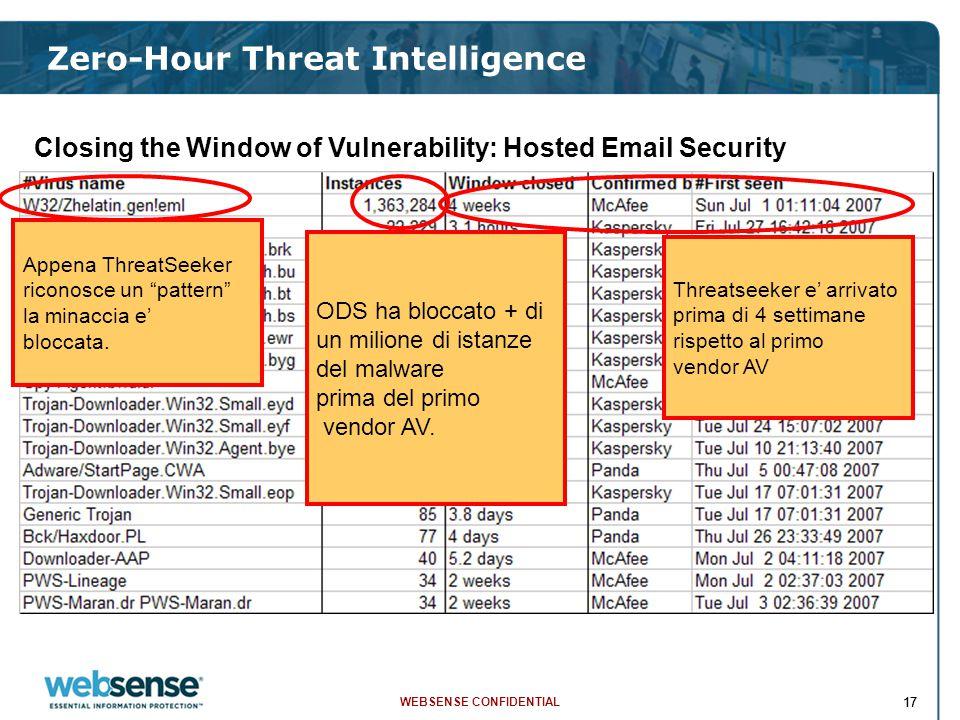 WEBSENSE CONFIDENTIAL 17 Zero-Hour Threat Intelligence Closing the Window of Vulnerability: Hosted Email Security Appena ThreatSeeker riconosce un pattern la minaccia e' bloccata.