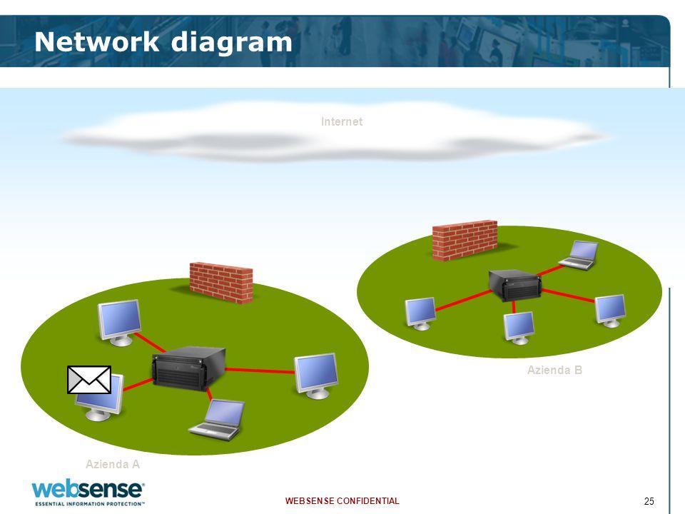 WEBSENSE CONFIDENTIAL 25 Network diagram Azienda A Azienda B Internet