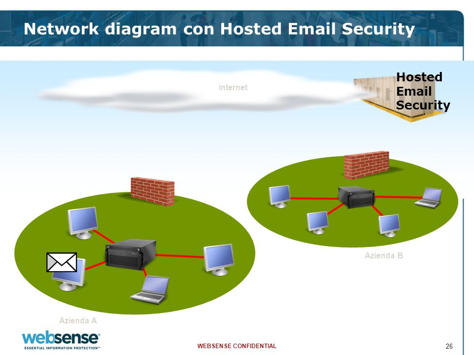 WEBSENSE CONFIDENTIAL 26 Network diagram con Hosted Email Security Azienda A Azienda B Internet Hosted Email Security