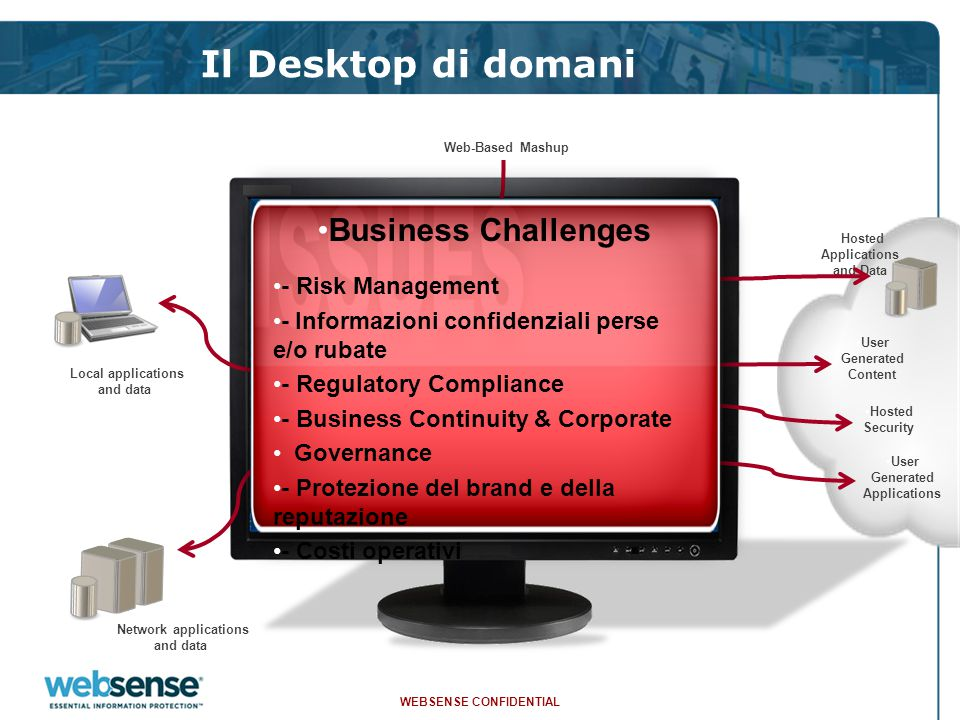 WEBSENSE CONFIDENTIAL 27 Hosted Mail Security Overview Sono disponibili quattro moduli: Hosted Anti-Virus Il modulo consente di analizzare ogni mail con 3 differenti anti-virus commerciali Hosted Anti-Spam Modulo in grado di riconoscere e gestire la componente SPAM Hosted Content Modulo per la gestione dei contenuti Hosted Encryption Modulo per la crittografia del canale SMTP Internal Users Corporate Directory Internal Email Server Websense Network Operations Centers WEBSENSE Hosted Email Security WEBSENSE Hosted Email Security
