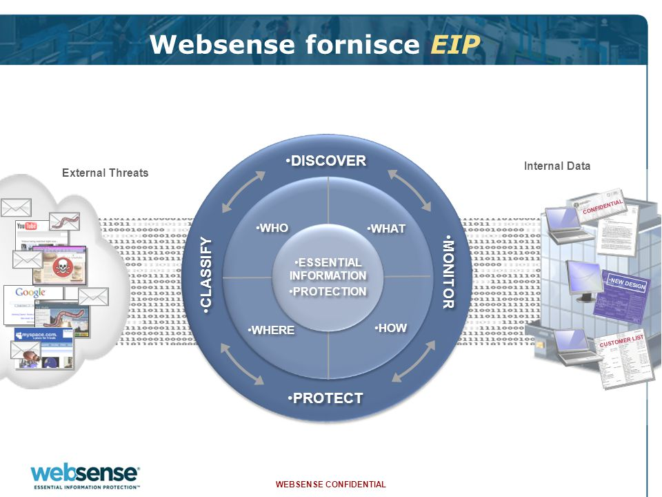 WEBSENSE CONFIDENTIAL 38 Hosted Web Security - Web Filter  Possibilita' di definire policies basandole su: –Utenti e gruppi di utenti –Network (IP address) ranges  Piu' di 90 categorie di siti definite –Multiple dispositions –Block, do not block –Authenticate user –Allow (white list)  Schermate configurabili –Multi-lingual capabilities  End-user self-registration process