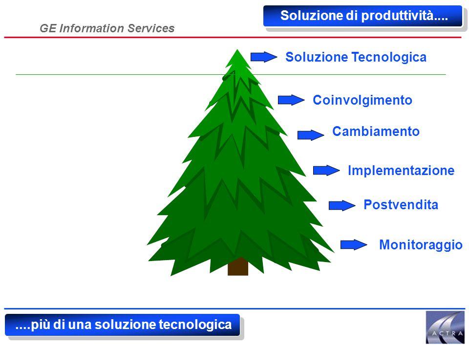 GE Information Services Tecnologia Un altro contributo Tecnologico/Applicativo