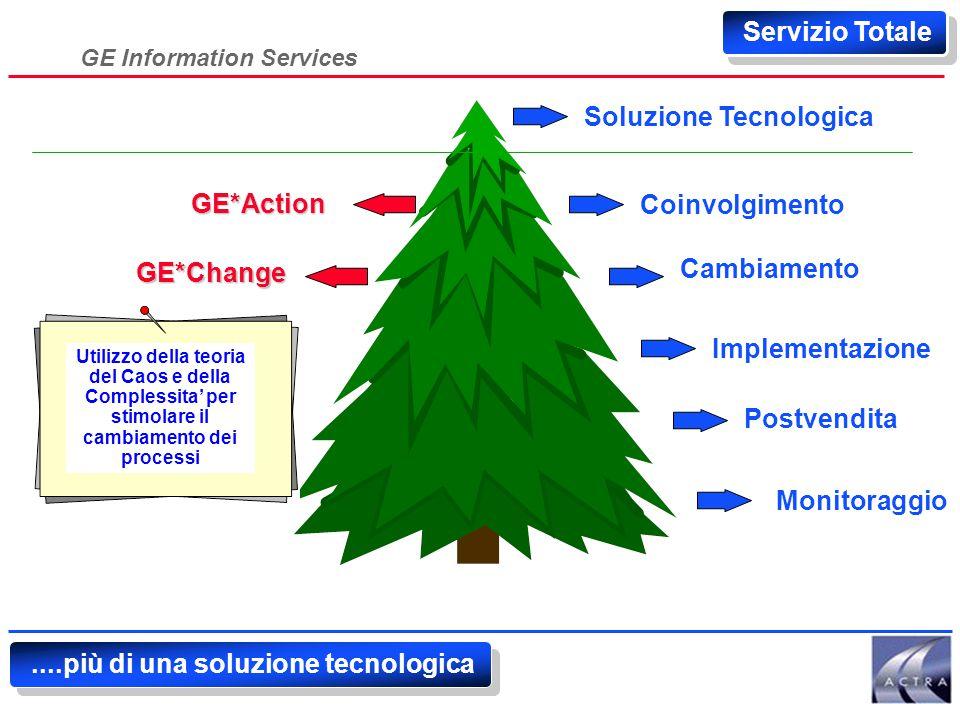 GE Information Services Servizio Totale GE*Action Soluzione Tecnologica Coinvolgimento Cambiamento Monitoraggio Implementazione Postvendita Action Consulting congiunto per l'inserimento e pianificazione ottimale di un nuovo progetto (metodo work-out)....più di una soluzione tecnologica