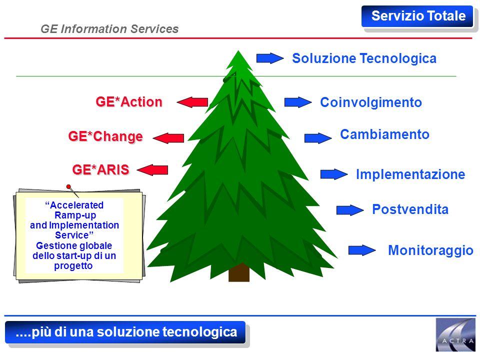 GE Information Services Servizio Totale GE*Change Soluzione Tecnologica Coinvolgimento Cambiamento Monitoraggio Implementazione Postvendita Utilizzo della teoria del Caos e della Complessita' per stimolare il cambiamento dei processi GE*Action....più di una soluzione tecnologica