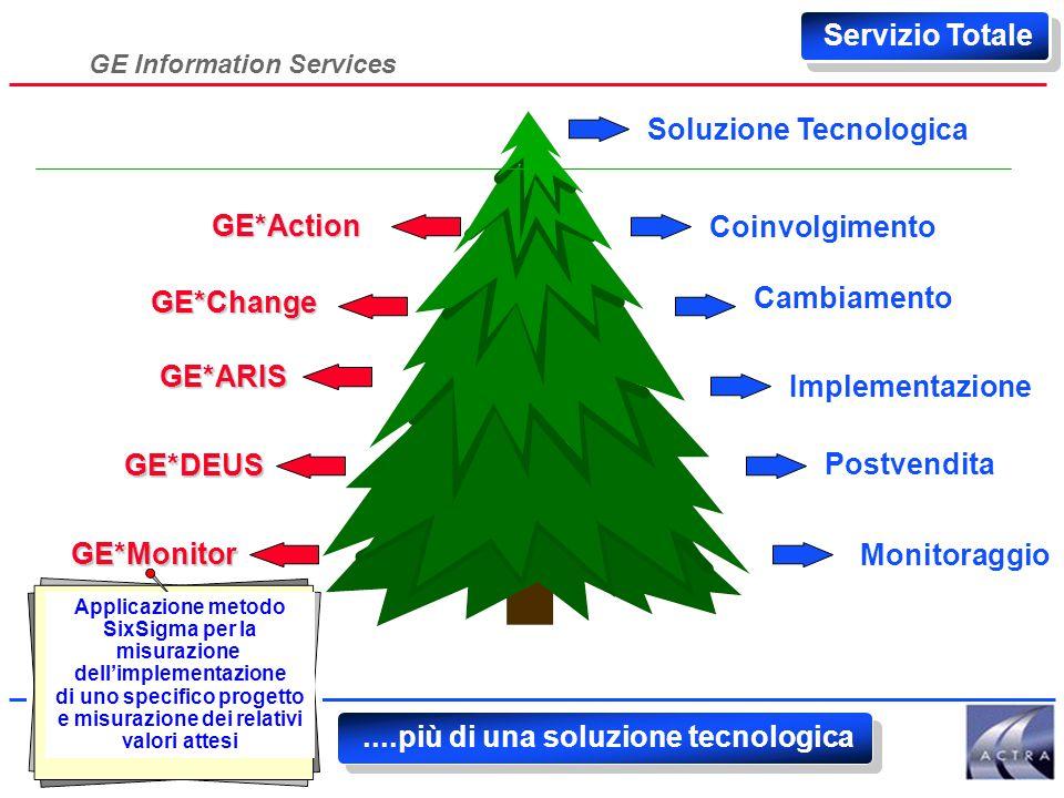 GE Information Services Servizio Totale GE*Action GE*Change GE*ARIS Soluzione Tecnologica Coinvolgimento Cambiamento Monitoraggio Implementazione Post