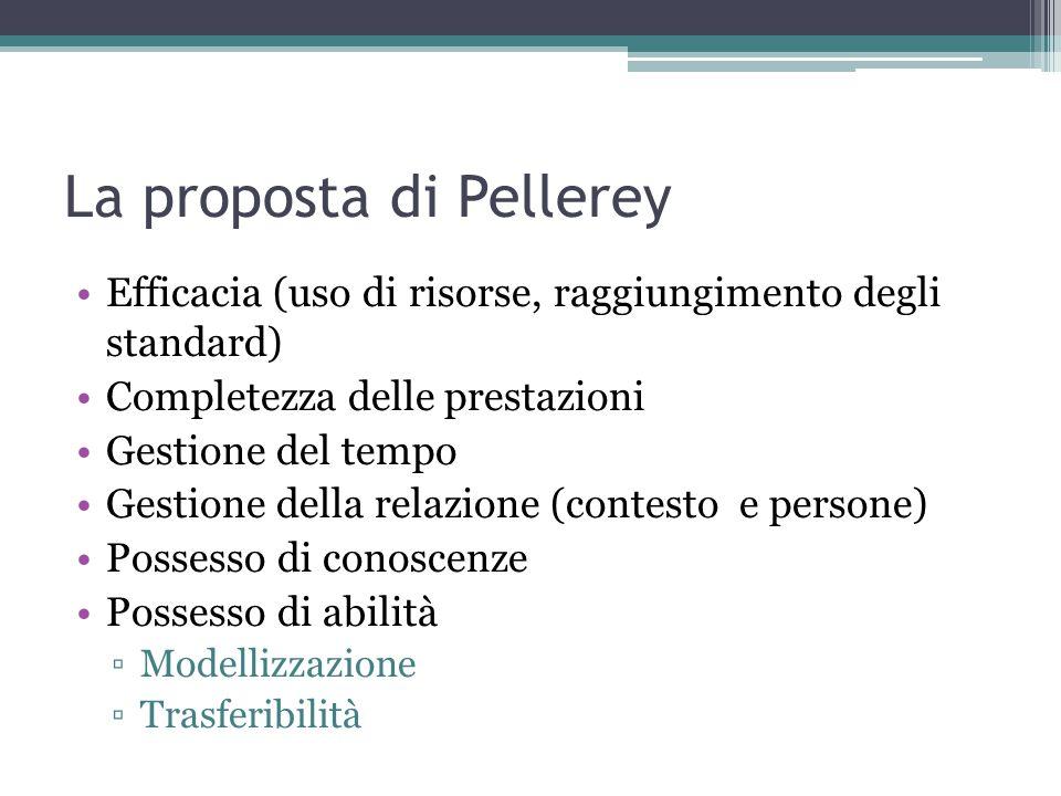 La proposta di Pellerey Efficacia (uso di risorse, raggiungimento degli standard) Completezza delle prestazioni Gestione del tempo Gestione della relazione (contesto e persone) Possesso di conoscenze Possesso di abilità ▫Modellizzazione ▫Trasferibilità