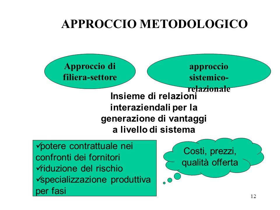 12 approccio sistemico- relazionale Approccio di filiera-settore Insieme di relazioni interaziendali per la generazione di vantaggi a livello di sistema APPROCCIO METODOLOGICO potere contrattuale nei confronti dei fornitori riduzione del rischio specializzazione produttiva per fasi Costi, prezzi, qualità offerta