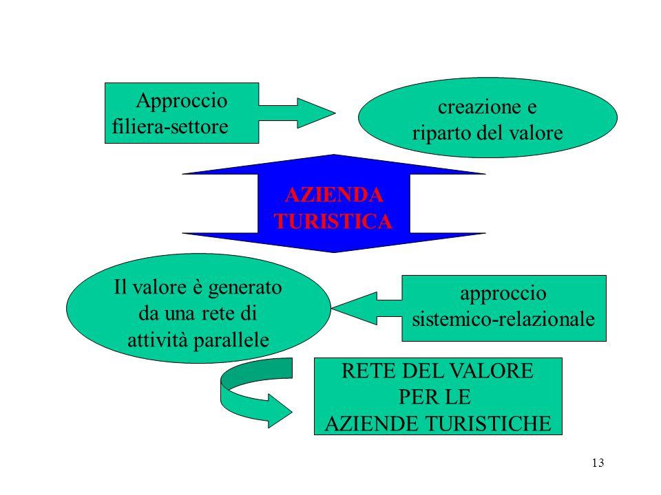 13 creazione e riparto del valore Approccio filiera-settore Il valore è generato da una rete di attività parallele approccio sistemico-relazionale AZIENDA TURISTICA RETE DEL VALORE PER LE AZIENDE TURISTICHE