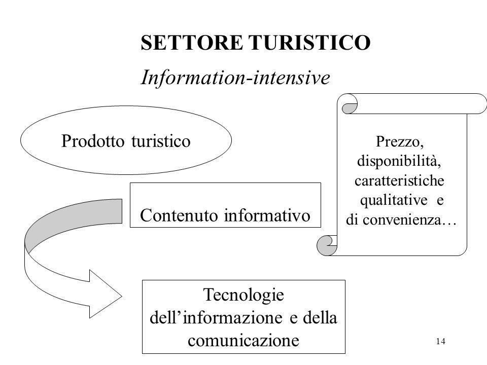 14 SETTORE TURISTICO Information-intensive Tecnologie dell'informazione e della comunicazione Prodotto turistico Contenuto informativo Prezzo, disponibilità, caratteristiche qualitative e di convenienza…