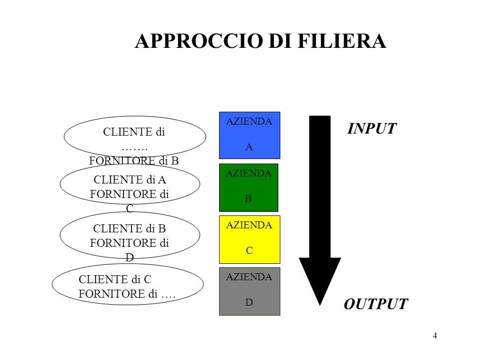 5 APPROCCIO DI FILIERA INPUT OUTPUT Assunzioni di base: Linearità Sequenzialità Unidirezionalità delle transazioni lungo la filiera produttivo- distributiva