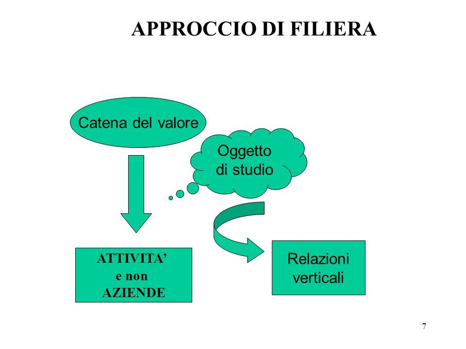 7 APPROCCIO DI FILIERA Catena del valore ATTIVITA' e non AZIENDE Oggetto di studio Relazioni verticali