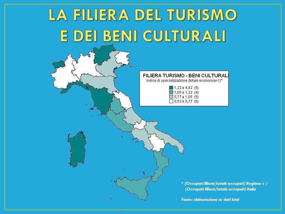 * (Occupati filiera/totale occupati) Regione x / (Occupati filiera/totale occupati) Italia Fonte: elaborazione su dati Istat