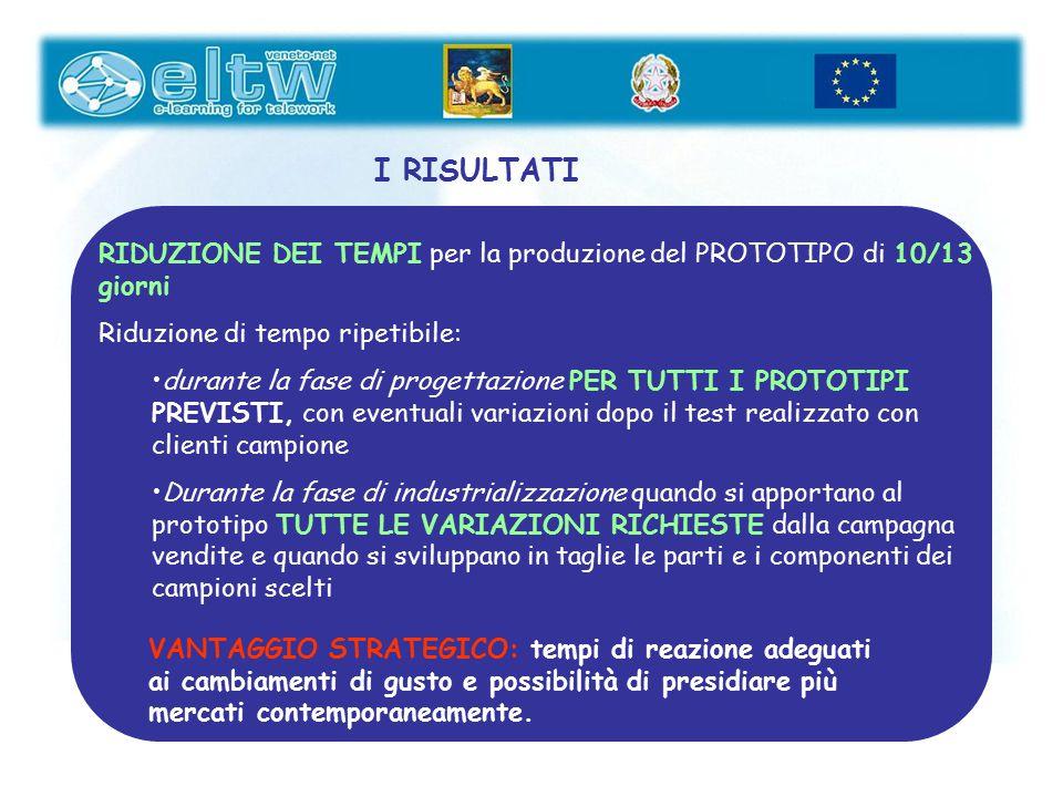 I RISULTATI RIDUZIONE DEI TEMPI per la produzione del PROTOTIPO di 10/13 giorni Riduzione di tempo ripetibile: durante la fase di progettazione PER TU