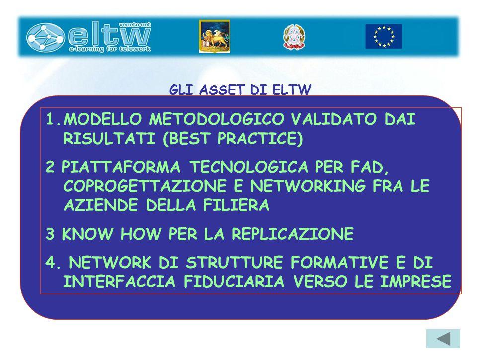1.MODELLO METODOLOGICO VALIDATO DAI RISULTATI (BEST PRACTICE) 2 PIATTAFORMA TECNOLOGICA PER FAD, COPROGETTAZIONE E NETWORKING FRA LE AZIENDE DELLA FIL