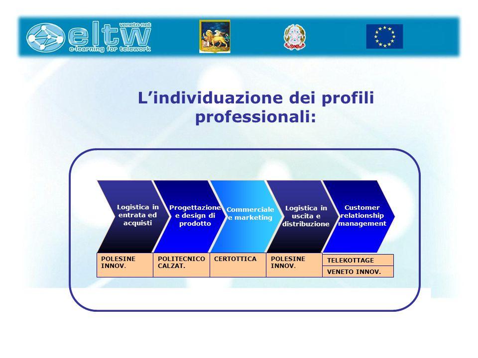 Logistica in entrata ed acquisti POLESINE INNOV. Progettazione e design di prodotto POLITECNICO CALZAT. Commerciale e marketing CERTOTTICA Logistica i