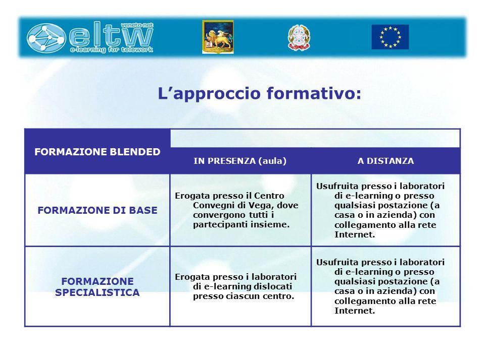 1.MODELLO METODOLOGICO VALIDATO DAI RISULTATI (BEST PRACTICE) 2 PIATTAFORMA TECNOLOGICA PER FAD, COPROGETTAZIONE E NETWORKING FRA LE AZIENDE DELLA FILIERA 3 KNOW HOW PER LA REPLICAZIONE 4.
