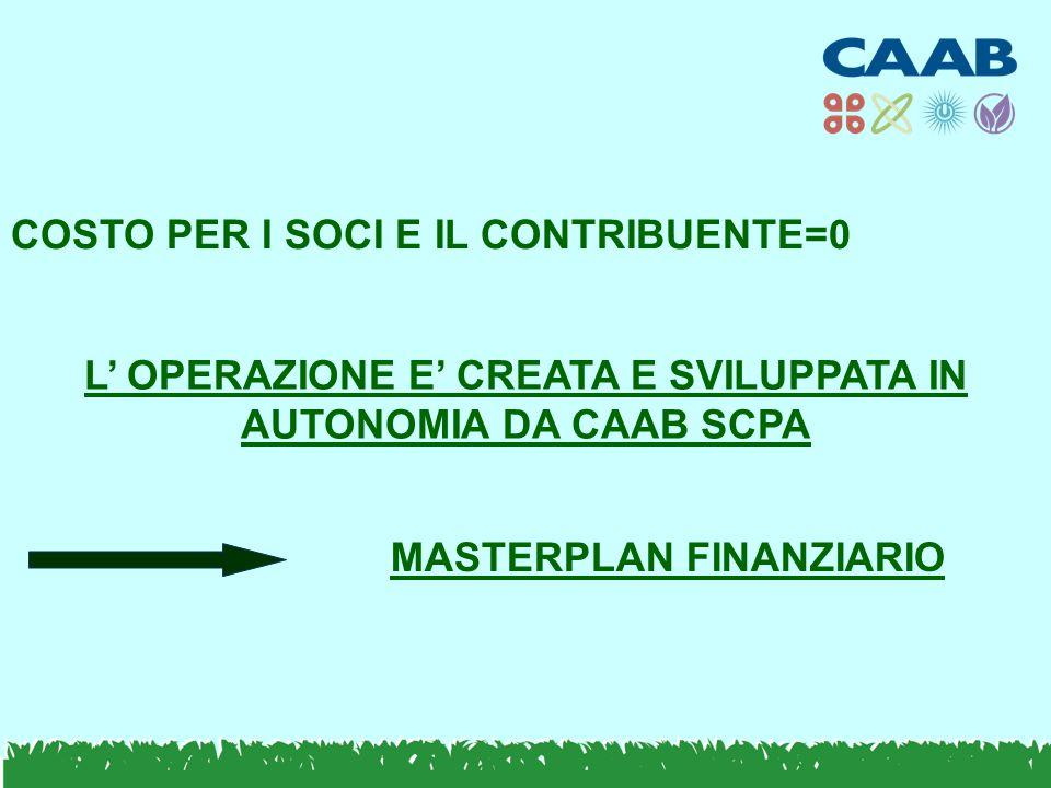 COSTO PER I SOCI E IL CONTRIBUENTE=0 L' OPERAZIONE E' CREATA E SVILUPPATA IN AUTONOMIA DA CAAB SCPA MASTERPLAN FINANZIARIO