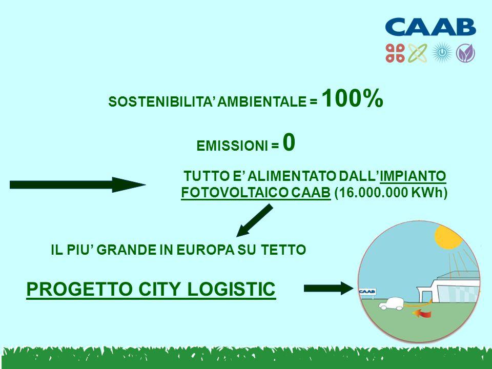 SOSTENIBILITA' AMBIENTALE = 100% EMISSIONI = 0 TUTTO E' ALIMENTATO DALL'IMPIANTO FOTOVOLTAICO CAAB (16.000.000 KWh) IL PIU' GRANDE IN EUROPA SU TETTO PROGETTO CITY LOGISTIC