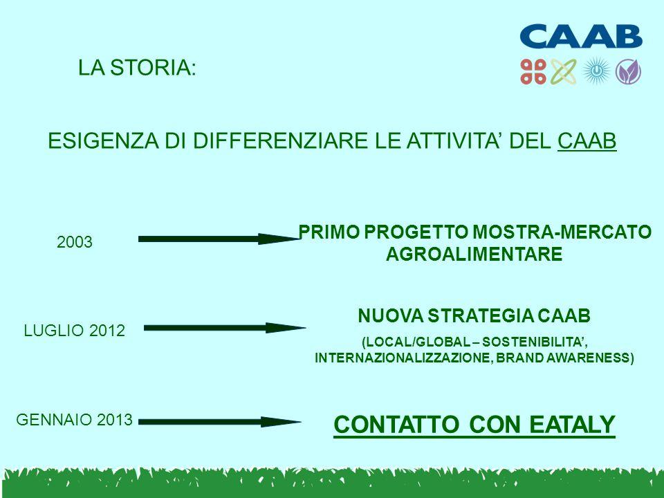 ESIGENZA DI DIFFERENZIARE LE ATTIVITA' DEL CAAB PRIMO PROGETTO MOSTRA-MERCATO AGROALIMENTARE 2003 NUOVA STRATEGIA CAAB (LOCAL/GLOBAL – SOSTENIBILITA', INTERNAZIONALIZZAZIONE, BRAND AWARENESS) CONTATTO CON EATALY LUGLIO 2012 GENNAIO 2013 LA STORIA: