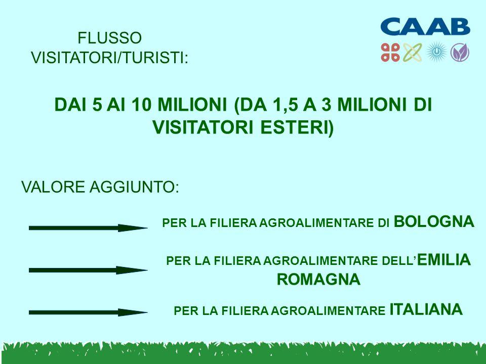 PER LA FILIERA AGROALIMENTARE DI BOLOGNA PER LA FILIERA AGROALIMENTARE DELL' EMILIA ROMAGNA PER LA FILIERA AGROALIMENTARE ITALIANA VALORE AGGIUNTO: FLUSSO VISITATORI/TURISTI: DAI 5 AI 10 MILIONI (DA 1,5 A 3 MILIONI DI VISITATORI ESTERI)
