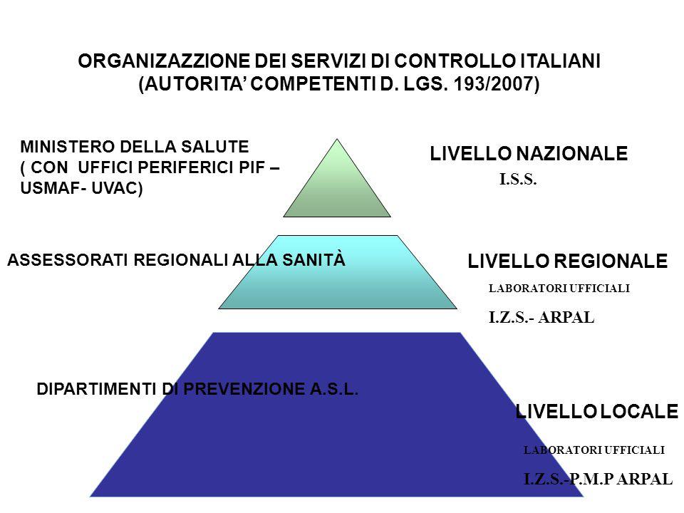 ORGANIZAZZIONE DEI SERVIZI DI CONTROLLO ITALIANI (AUTORITA' COMPETENTI D.